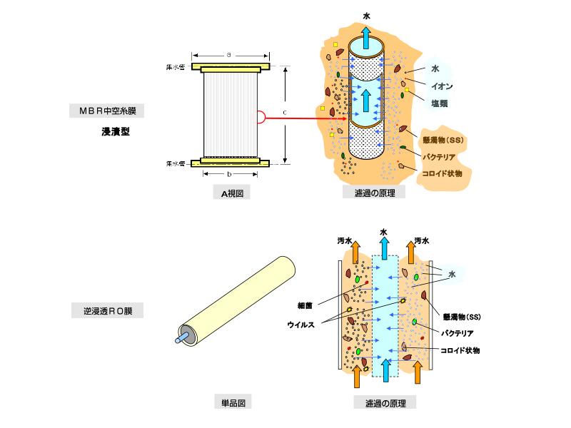 膜分離システム 原理