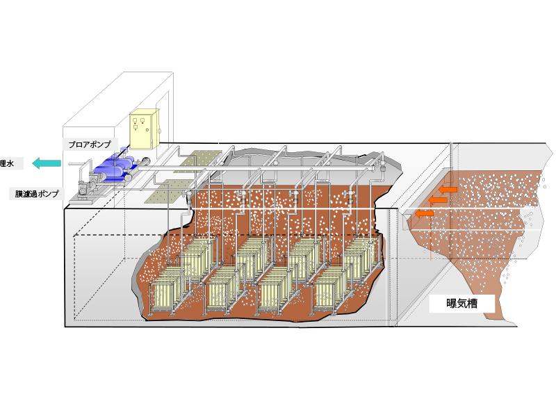 膜分離装置イメージ